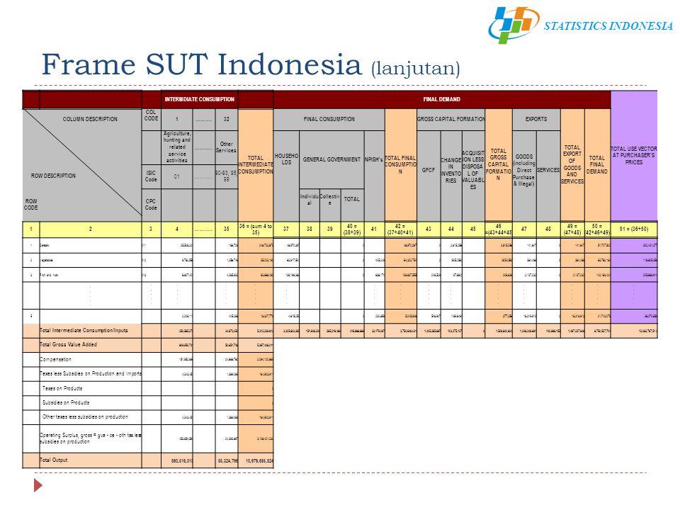 STATISTICS INDONESIA PDB Pendekatan Pengeluaran  Sama seperti analisis PDB pendekatan produksi, perbedaan antara NTB yang dikompilasi dalam kerangka SUT dan PDB publikasi karena konsep dan lcakupan pada SNA.
