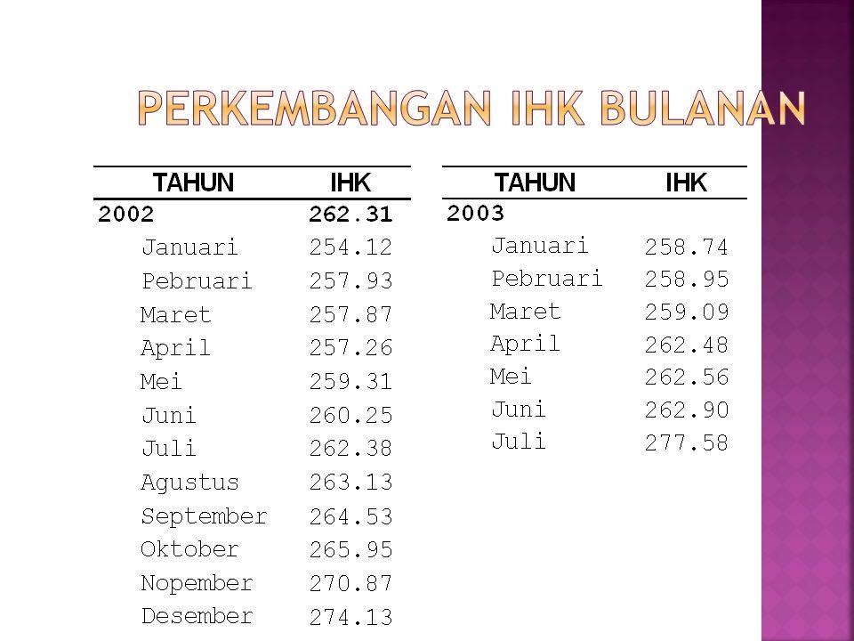 *) Kenaikan BBM 0.03