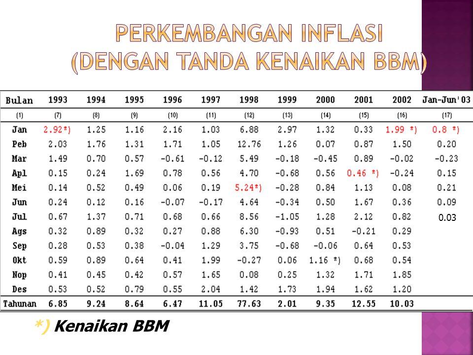  Tabel IO transaksi domestik atas dasar harga produsen  Persentase kenaikan harga BBM  Struktur input sektor-sektor ekonomi untuk input terhadap BBM  Matriks pengganda tabel IO  Output masing-masing sektor tabel IO sebagai penimbang