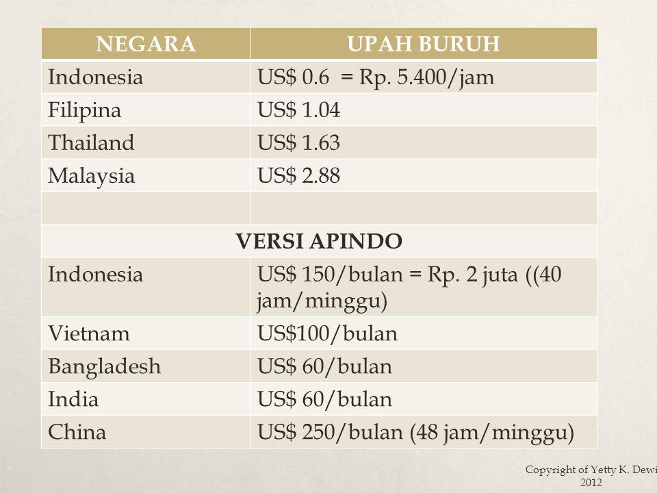 NEGARAUPAH BURUH IndonesiaUS$ 0.6 = Rp.