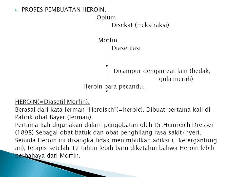  PROSES PEMBUATAN HEROIN. Opium Disekat (=ekstraksi) Morfin Diasetilasi Dicampur dengan zat lain (bedak, gula merah) Heroin para pecandu. HEROIN(=Dia