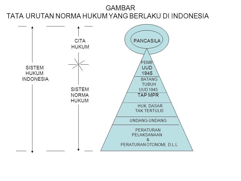 GAMBAR TATA URUTAN NORMA HUKUM YANG BERLAKU DI INDONESIA CITA PANCASILA HUKUM PEMB SISTEM UUD HUKUM 1945 INDONESIA BATANG TUBUH SISTEM UUD 1945 NORMA