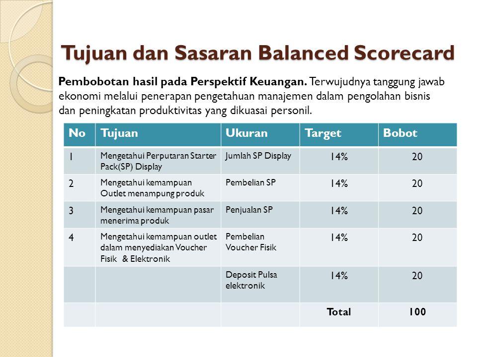 Tujuan dan Sasaran Balanced Scorecard Pembobotan hasil pada Perspektif Keuangan. Terwujudnya tanggung jawab ekonomi melalui penerapan pengetahuan mana