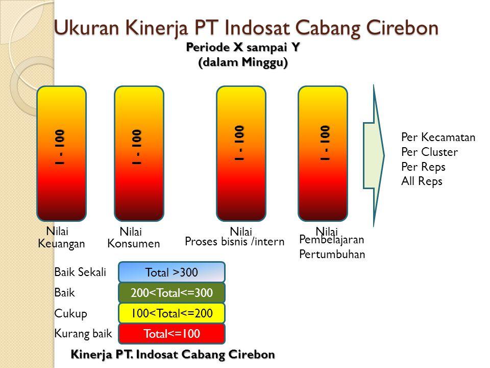 Ukuran Kinerja PT Indosat Cabang Cirebon Ukuran Kinerja PT Indosat Cabang Cirebon KeuanganKonsumen Proses bisnis /intern Pembelajaran Pertumbuhan Tota