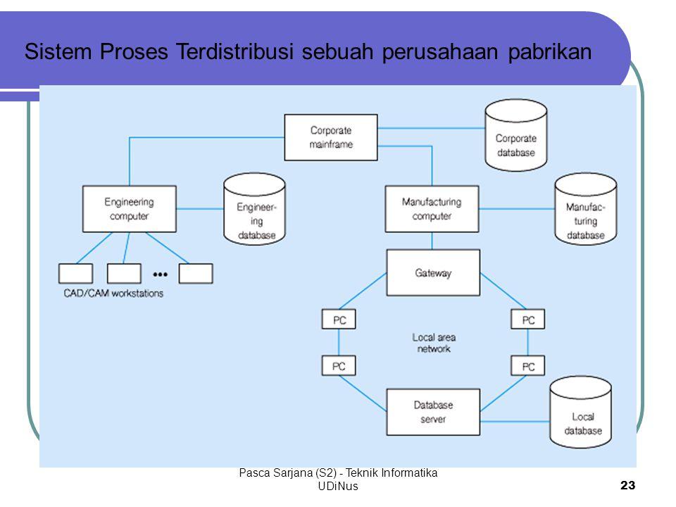 Pasca Sarjana (S2) - Teknik Informatika UDiNus23 Sistem Proses Terdistribusi sebuah perusahaan pabrikan