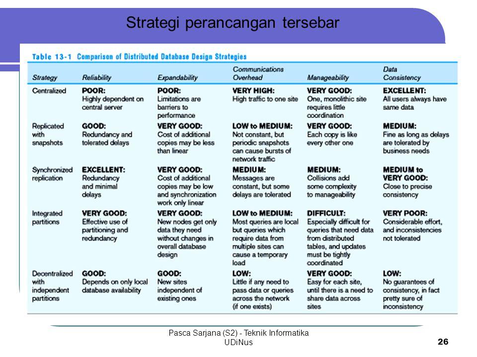 Pasca Sarjana (S2) - Teknik Informatika UDiNus26 Strategi perancangan tersebar