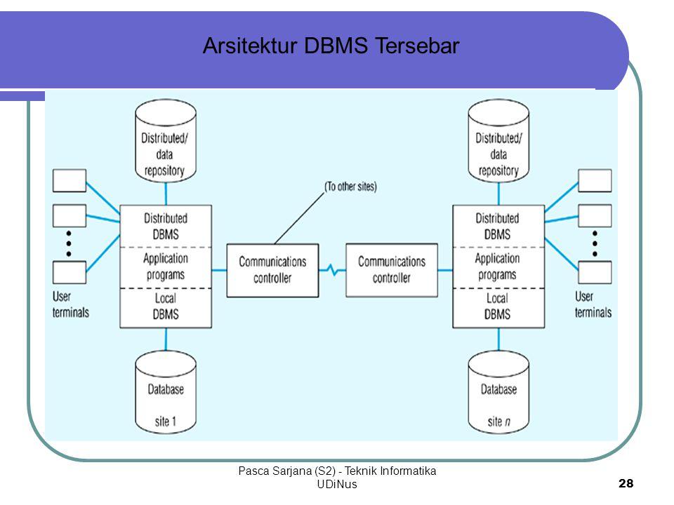 Pasca Sarjana (S2) - Teknik Informatika UDiNus28 Arsitektur DBMS Tersebar