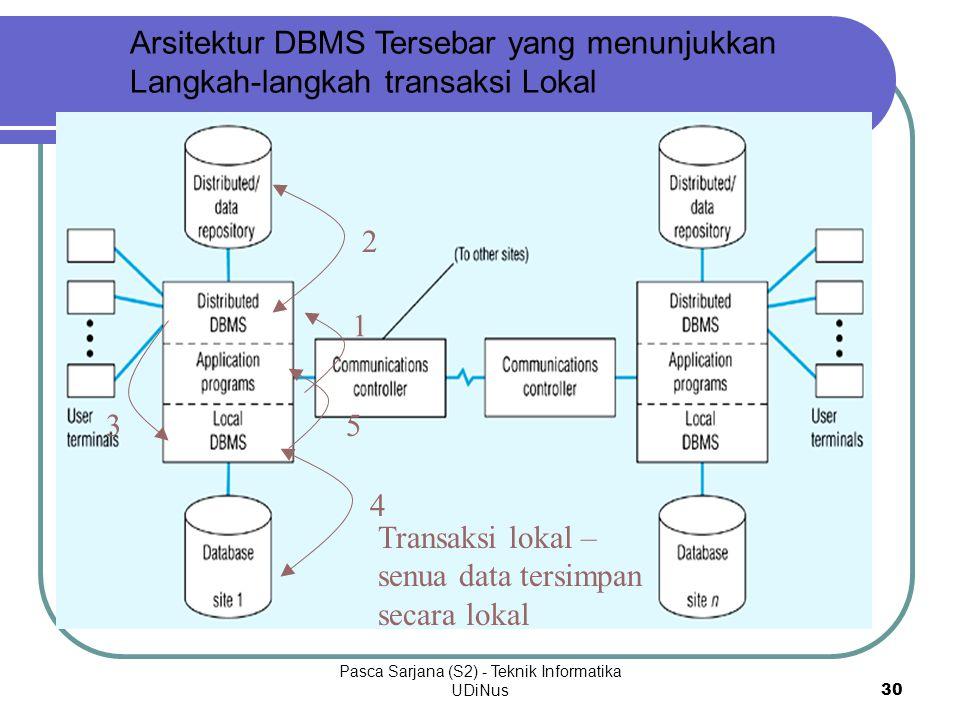 Pasca Sarjana (S2) - Teknik Informatika UDiNus30 Arsitektur DBMS Tersebar yang menunjukkan Langkah-langkah transaksi Lokal Transaksi lokal – senua data tersimpan secara lokal 1 3 452