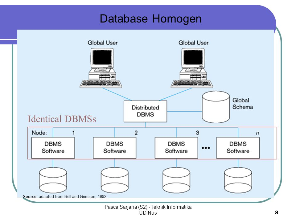 Pasca Sarjana (S2) - Teknik Informatika UDiNus9 Lingkungan heterogen yang khusus Data tersebar di setiap node DBMS yang berlainan mungkin digunakan di setiap node Akses lokal menggunakan DBMS dan skema lokal Akses jarak jauh menggunakan skema global