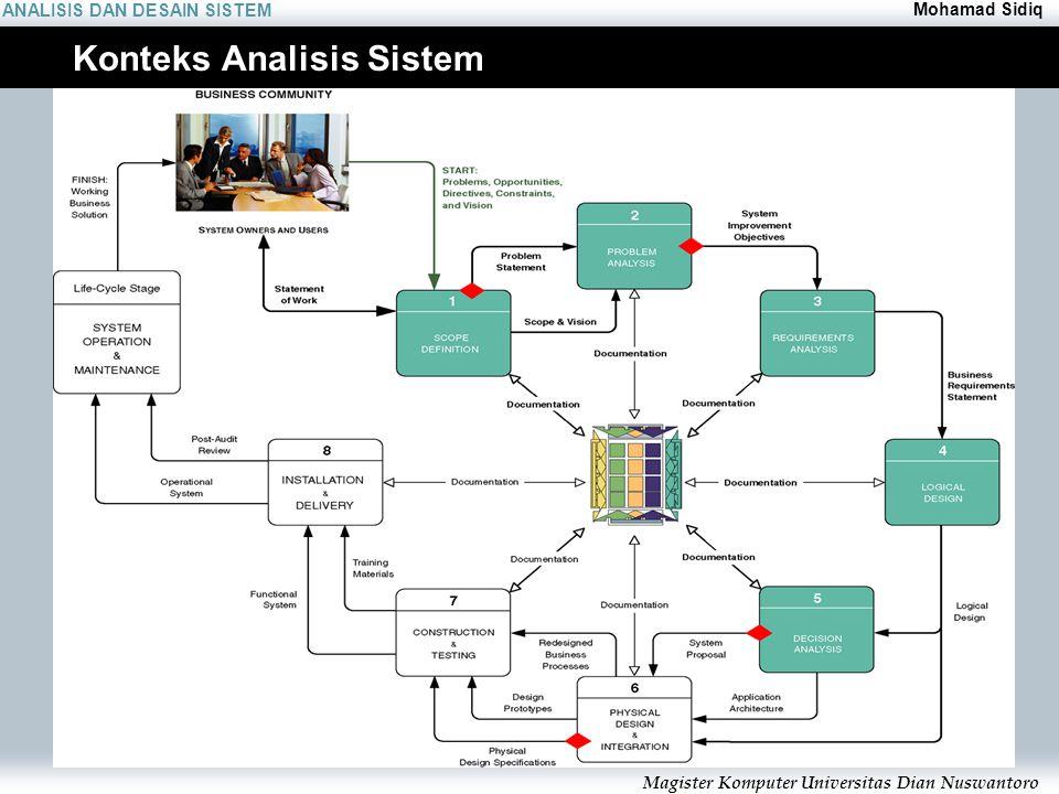 ANALISIS DAN DESAIN SISTEM Mohamad Sidiq Magister Komputer Universitas Dian Nuswantoro Konteks Analisis Sistem