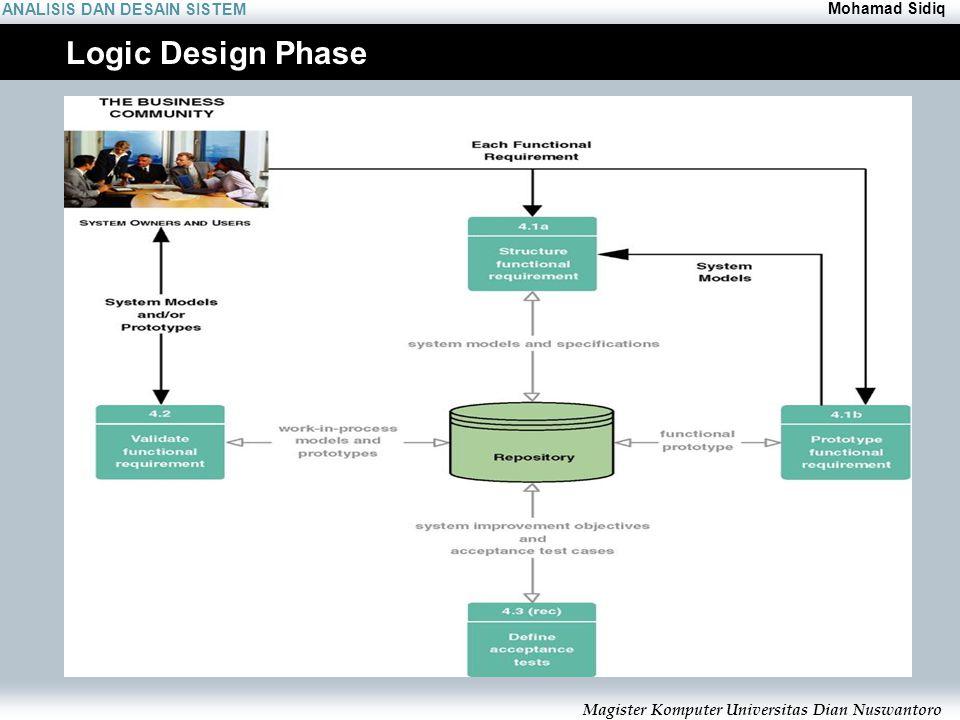 ANALISIS DAN DESAIN SISTEM Mohamad Sidiq Magister Komputer Universitas Dian Nuswantoro Logic Design Phase