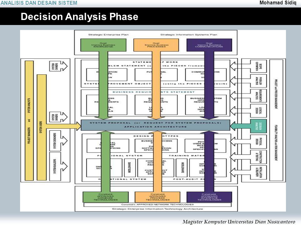 ANALISIS DAN DESAIN SISTEM Mohamad Sidiq Magister Komputer Universitas Dian Nuswantoro Decision Analysis Phase