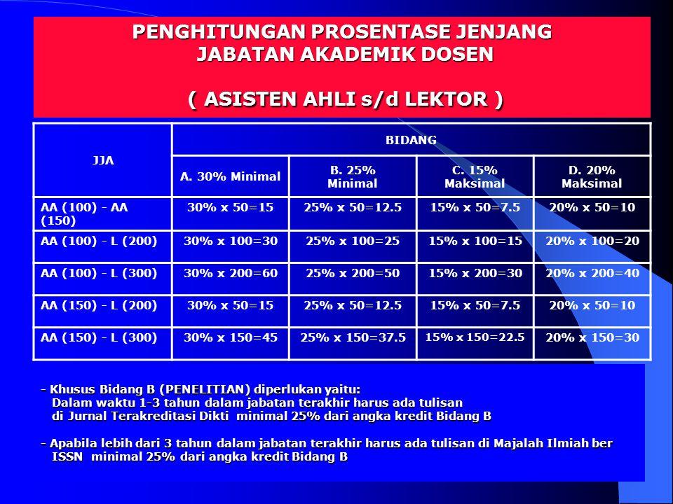 10 JJA BIDANG A. 30% Minimal B. 25% Minimal C. 15% Maksimal D. 20% Maksimal AA (100) - AA (150) 30% x 50=1525% x 50=12.515% x 50=7.520% x 50=10 AA (10