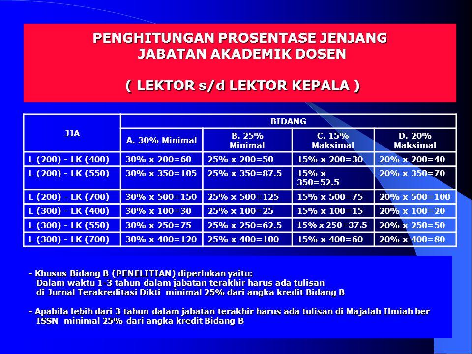 11 JJA BIDANG A. 30% Minimal B. 25% Minimal C. 15% Maksimal D. 20% Maksimal L (200) - LK (400)30% x 200=6025% x 200=5015% x 200=3020% x 200=40 L (200)