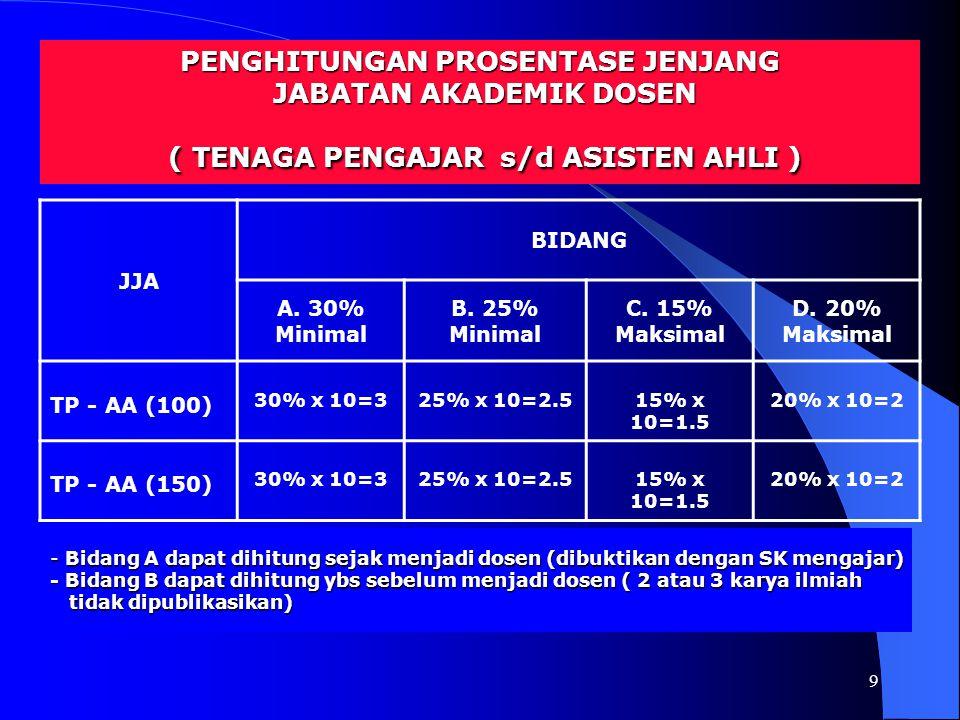 9 JJA BIDANG A. 30% Minimal B. 25% Minimal C. 15% Maksimal D. 20% Maksimal TP - AA (100) 30% x 10=325% x 10=2.515% x 10=1.5 20% x 10=2 TP - AA (150) 3
