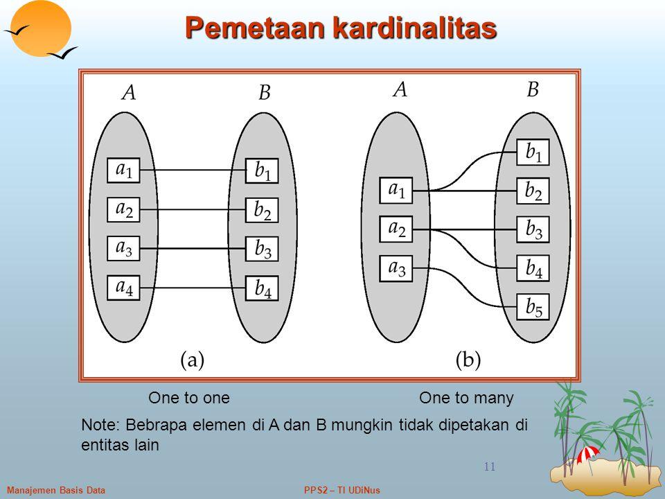 PPS2 – TI UDiNusManajemen Basis Data 11 Pemetaan kardinalitas One to oneOne to many Note: Bebrapa elemen di A dan B mungkin tidak dipetakan di entitas