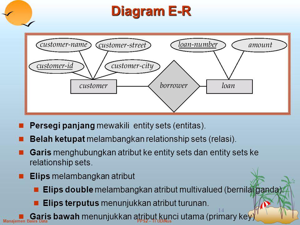 PPS2 – TI UDiNusManajemen Basis Data 14 Diagram E-R Persegi panjang mewakili entity sets (entitas). Belah ketupat melambangkan relationship sets (rela
