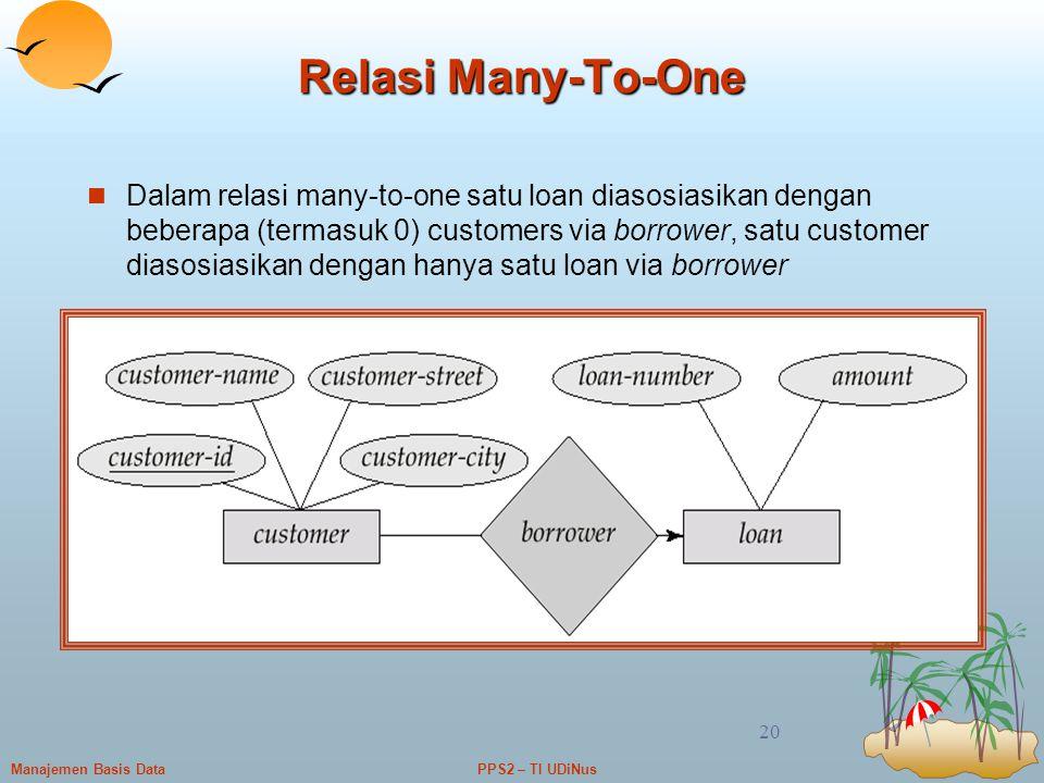 PPS2 – TI UDiNusManajemen Basis Data 20 Relasi Many-To-One Dalam relasi many-to-one satu loan diasosiasikan dengan beberapa (termasuk 0) customers via