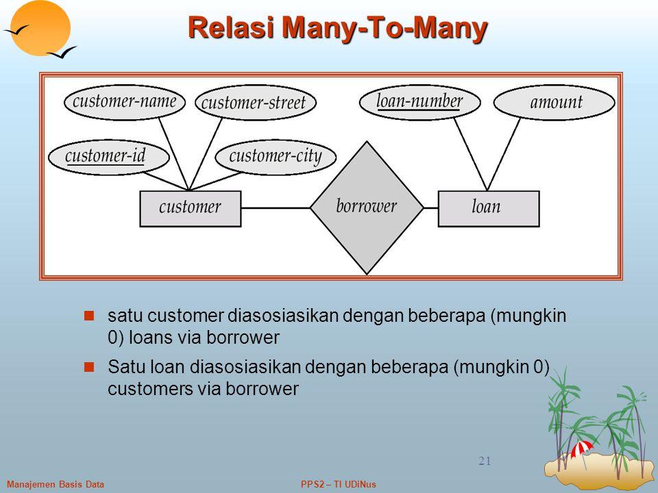 PPS2 – TI UDiNusManajemen Basis Data 21 Relasi Many-To-Many satu customer diasosiasikan dengan beberapa (mungkin 0) loans via borrower Satu loan diaso