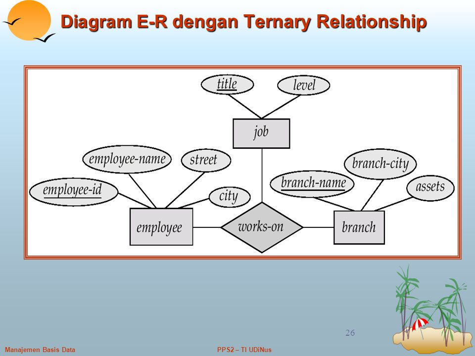 PPS2 – TI UDiNusManajemen Basis Data 26 Diagram E-R dengan Ternary Relationship