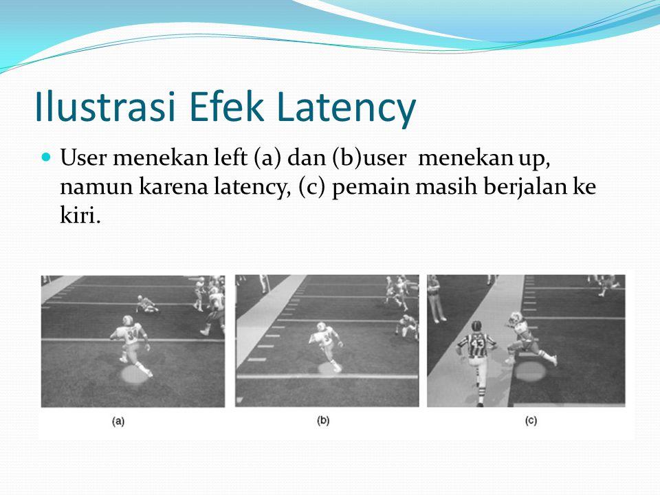 Ilustrasi Efek Latency User menekan left (a) dan (b)user menekan up, namun karena latency, (c) pemain masih berjalan ke kiri.