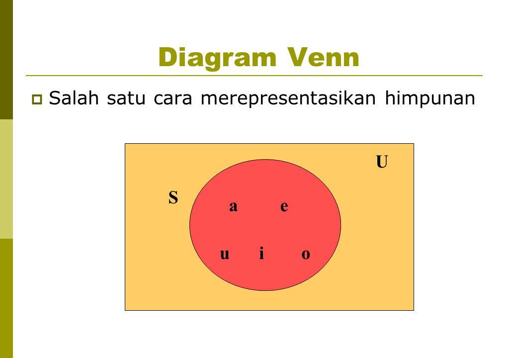 S a e i o u U Diagram Venn  Salah satu cara merepresentasikan himpunan