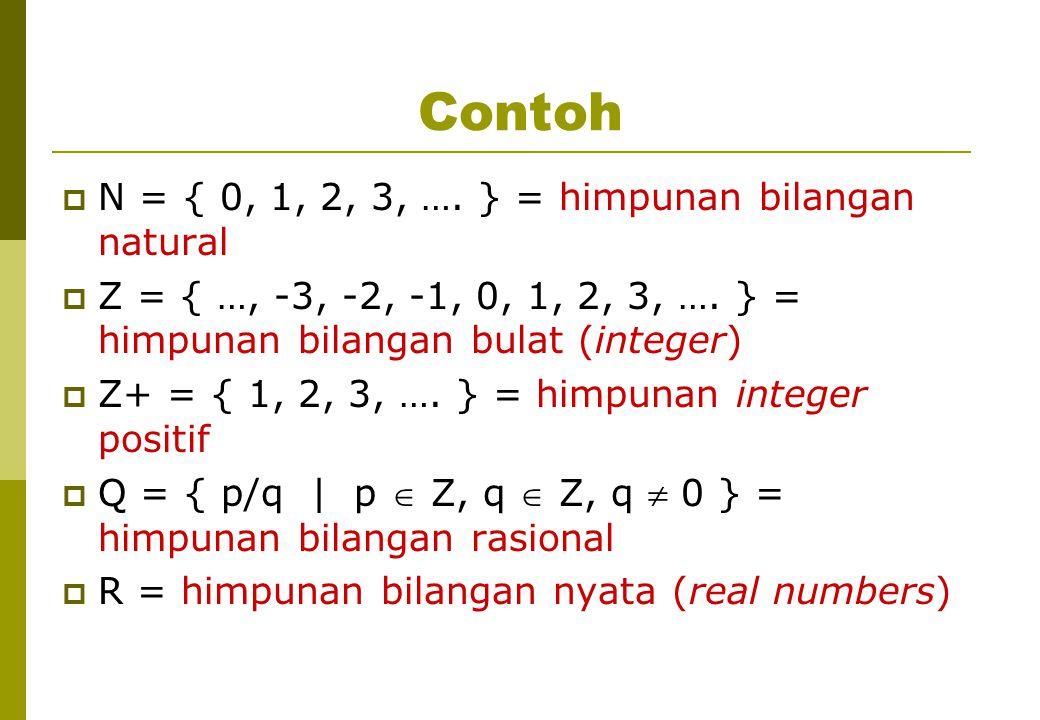 Contoh  N = { 0, 1, 2, 3, …. } = himpunan bilangan natural  Z = { …, -3, -2, -1, 0, 1, 2, 3, …. } = himpunan bilangan bulat (integer)  Z+ = { 1, 2,