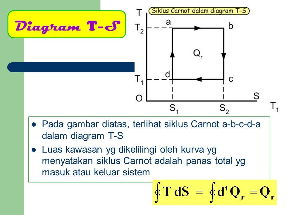 Pada gambar diatas, terlihat siklus Carnot a-b-c-d-a dalam diagram T-S Luas kawasan yg dikelilingi oleh kurva yg menyatakan siklus Carnot adalah panas