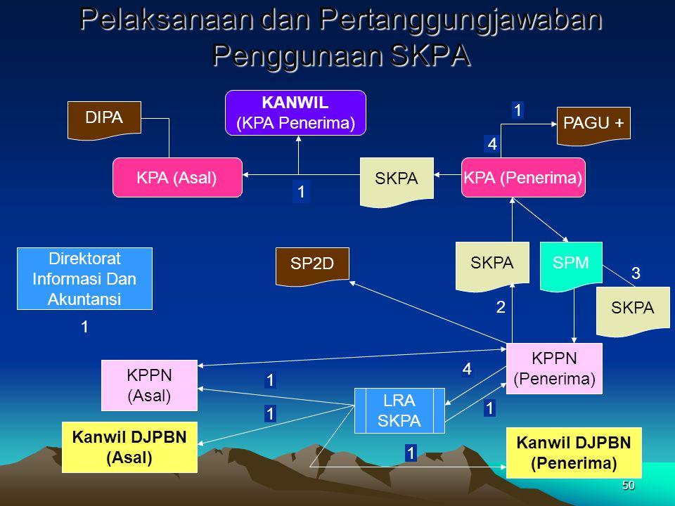 50 4 Pelaksanaan dan Pertanggungjawaban Penggunaan SKPA DIPA KPA (Asal) 1 SKPA KPA (Penerima) KANWIL (KPA Penerima) PAGU + KPPN (Asal) Kanwil DJPBN (A