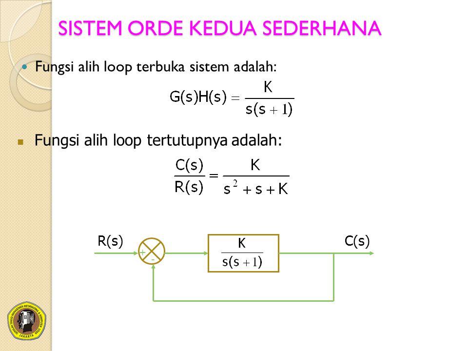 SISTEM ORDE KEDUA SEDERHANA Fungsi alih loop terbuka sistem adalah: Fungsi alih loop tertutupnya adalah: + - R(s)C(s)