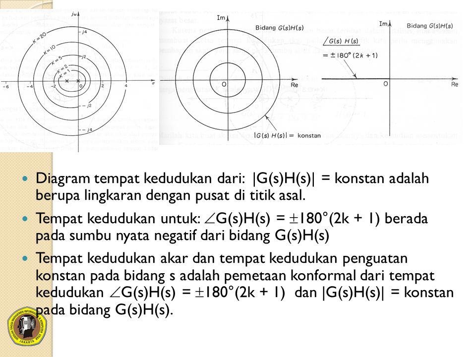 Diagram tempat kedudukan dari: |G(s)H(s)| = konstan adalah berupa lingkaran dengan pusat di titik asal. Tempat kedudukan untuk:  G(s)H(s) =  180°(2k