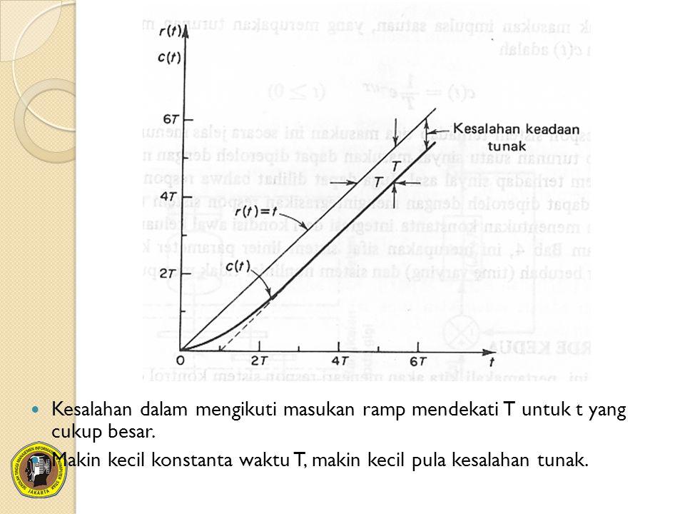 Kesalahan dalam mengikuti masukan ramp mendekati T untuk t yang cukup besar. Makin kecil konstanta waktu T, makin kecil pula kesalahan tunak.