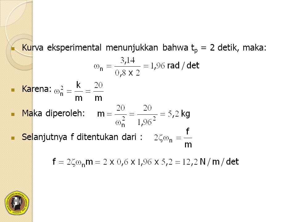 Kurva eksperimental menunjukkan bahwa t p = 2 detik, maka: Karena: Maka diperoleh: Selanjutnya f ditentukan dari :