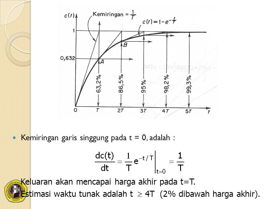 Kemiringan garis singgung pada t = 0, adalah : Keluaran akan mencapai harga akhir pada t=T. Estimasi waktu tunak adalah t  4T (2% dibawah harga akhi