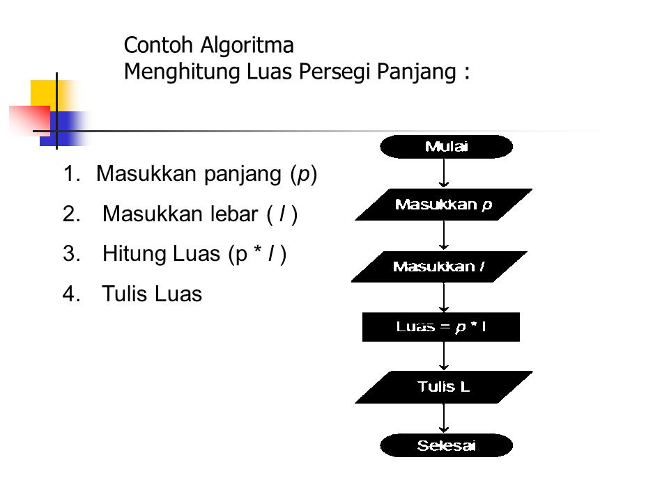 Contoh Algoritma Menghitung Luas Persegi Panjang : 1.Masukkan panjang (p) 2. Masukkan lebar ( l ) 3. Hitung Luas (p * l ) 4. Tulis Luas
