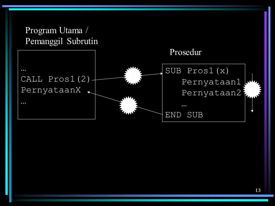 13 … CALL Pros1(2) PernyataanX … SUB Pros1(x) Pernyataan1 Pernyataan2 … END SUB Program Utama / Pemanggil Subrutin Prosedur 1 2 3