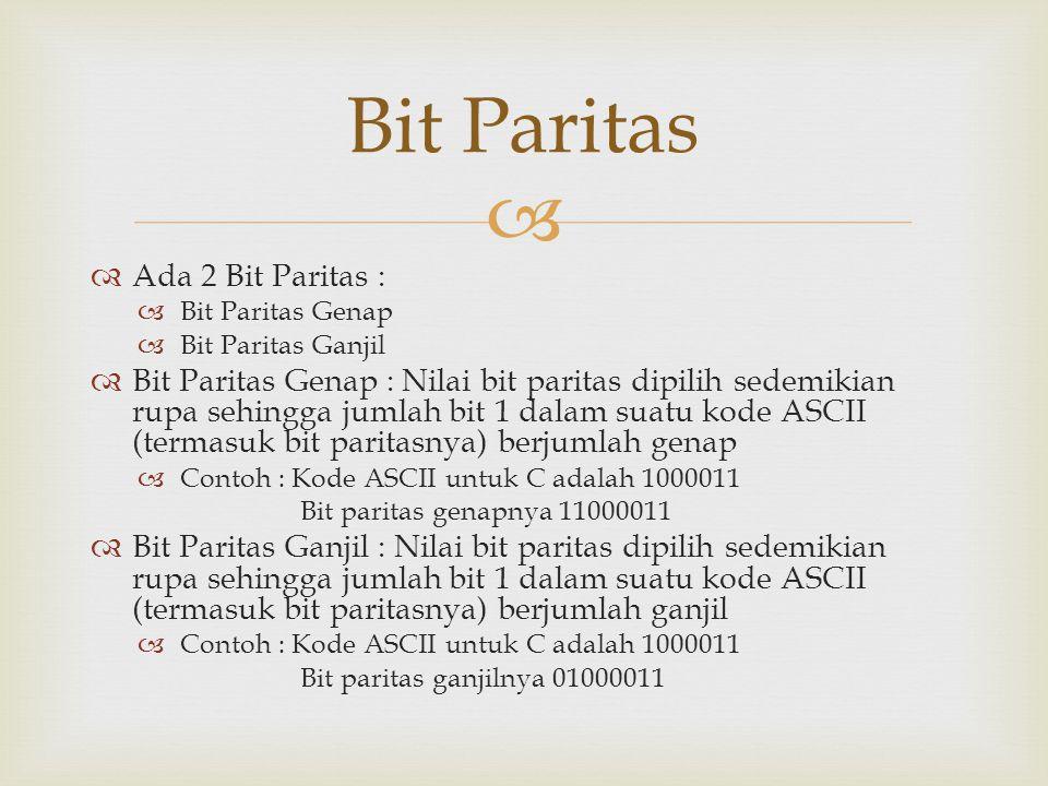   Ada 2 Bit Paritas :  Bit Paritas Genap  Bit Paritas Ganjil  Bit Paritas Genap : Nilai bit paritas dipilih sedemikian rupa sehingga jumlah bit 1 dalam suatu kode ASCII (termasuk bit paritasnya) berjumlah genap  Contoh : Kode ASCII untuk C adalah 1000011 Bit paritas genapnya 11000011  Bit Paritas Ganjil : Nilai bit paritas dipilih sedemikian rupa sehingga jumlah bit 1 dalam suatu kode ASCII (termasuk bit paritasnya) berjumlah ganjil  Contoh : Kode ASCII untuk C adalah 1000011 Bit paritas ganjilnya 01000011 Bit Paritas