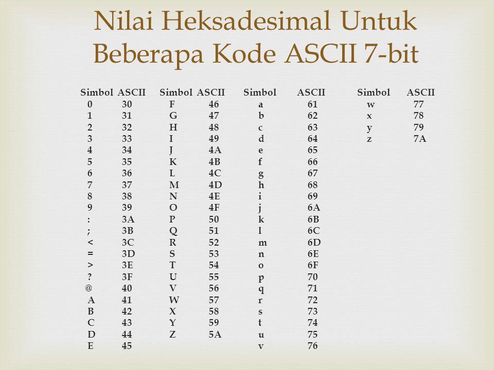 Nilai Heksadesimal Untuk Beberapa Kode ASCII 7-bit Simbol ASCIISimbol ASCII 0 30 F46 a61 w 77 1 31 G47b62 x 78 2 32 H48c63 y 79 3 33 I49d64 z 7A 4 34 J4Ae65 5 35 K4Bf66 6 36 L4Cg67 7 37 M4Dh68 8 38 N4Ei69 9 39 O4Fj6A : 3A P50k6B ; 3B Q51l6C < 3C R52m6D = 3D S53n6E > 3E T54o6F .