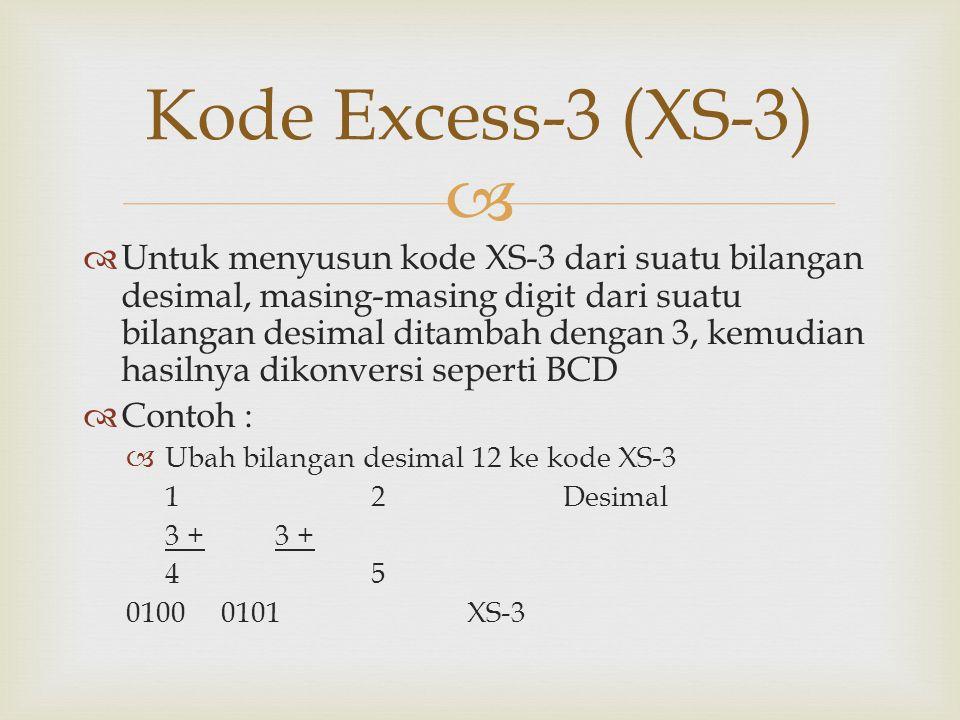   Untuk menyusun kode XS-3 dari suatu bilangan desimal, masing-masing digit dari suatu bilangan desimal ditambah dengan 3, kemudian hasilnya dikonversi seperti BCD  Contoh :  Ubah bilangan desimal 12 ke kode XS-3 12Desimal3 + 45 0100 0101XS-3 Kode Excess-3 (XS-3)
