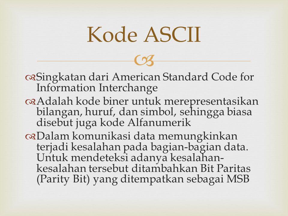   Singkatan dari American Standard Code for Information Interchange  Adalah kode biner untuk merepresentasikan bilangan, huruf, dan simbol, sehingga biasa disebut juga kode Alfanumerik  Dalam komunikasi data memungkinkan terjadi kesalahan pada bagian-bagian data.