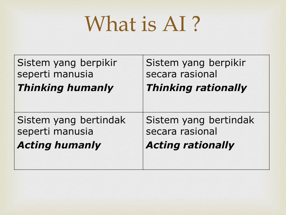  Berfikir Seperti Manusia 1.Diperlukan suatu cara untuk mengetahui bagaimana manusia berfikir 2.Diperlukan pemahaman tentang bagaimana pikiran manusia bekerja Bagaimana caranya.