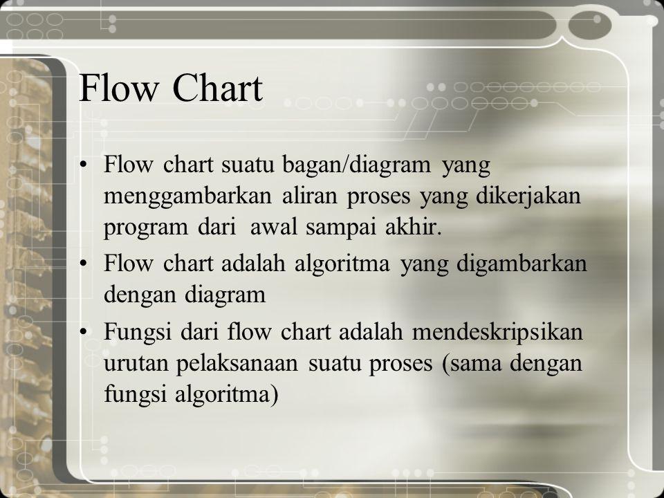 Flow Chart Flow chart suatu bagan/diagram yang menggambarkan aliran proses yang dikerjakan program dari awal sampai akhir. Flow chart adalah algoritma