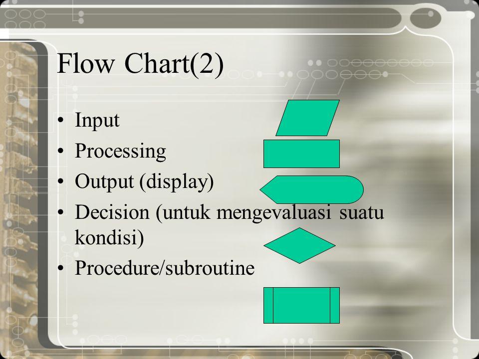 Flow Chart(2) Input Processing Output (display) Decision (untuk mengevaluasi suatu kondisi) Procedure/subroutine