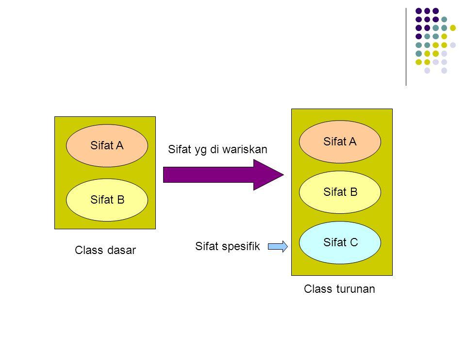 class Buku {protected : char judul[20]; char pengarang[20]; int jumlah; public : void inisialisasi(char *Judul, char *Pengarang, int Jumlah) {strcpy(judul, Judul); strcpy(pengarang, Pengarang); jumlah = Jumlah; } void info() {cout << Judul: << judul << endl; cout << Pengarang: << pengarang << endl; cout << Jumlah: << jumlah << endl; } } ; class Turunan : public Buku {public: void info_turunan() {cout<< Info turunan di jalankan..... << endl; } }; int main() {Turunan anak; anak.info_turunan(); anak.inisialisasi( C++ , Borland , 5); anak.info(); return 0; } Info turunan di jalankan.....