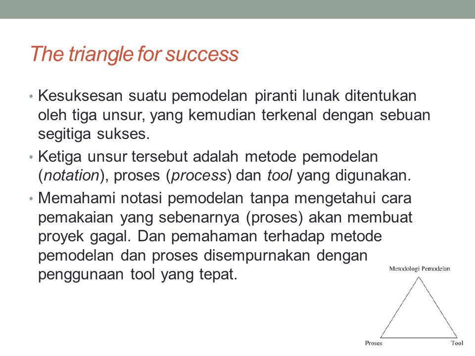 The triangle for success Kesuksesan suatu pemodelan piranti lunak ditentukan oleh tiga unsur, yang kemudian terkenal dengan sebuan segitiga sukses. Ke
