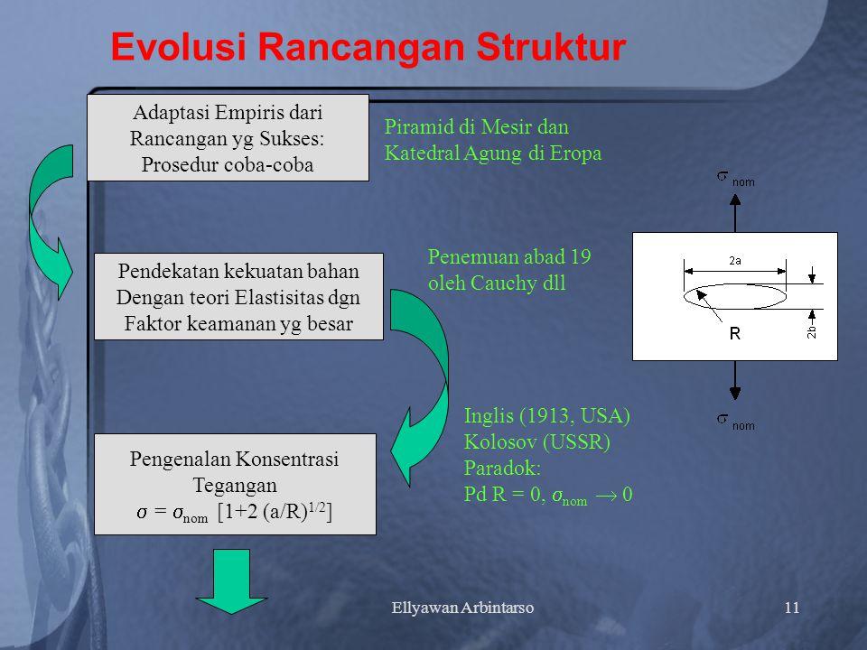 Ellyawan Arbintarso11 Evolusi Rancangan Struktur Adaptasi Empiris dari Rancangan yg Sukses: Prosedur coba-coba Pendekatan kekuatan bahan Dengan teori Elastisitas dgn Faktor keamanan yg besar Pengenalan Konsentrasi Tegangan  =  nom [1+2 (a/R) 1/2 ] Piramid di Mesir dan Katedral Agung di Eropa Penemuan abad 19 oleh Cauchy dll Inglis (1913, USA) Kolosov (USSR) Paradok: Pd R = 0,  nom  0