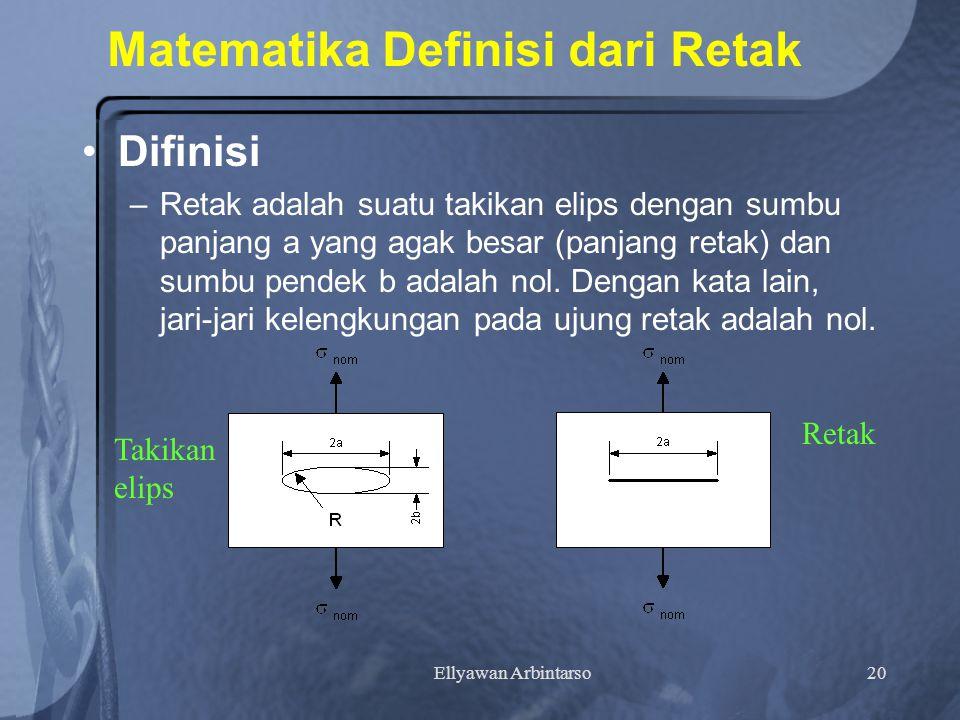 Ellyawan Arbintarso20 Matematika Definisi dari Retak Difinisi –R–Retak adalah suatu takikan elips dengan sumbu panjang a yang agak besar (panjang retak) dan sumbu pendek b adalah nol.