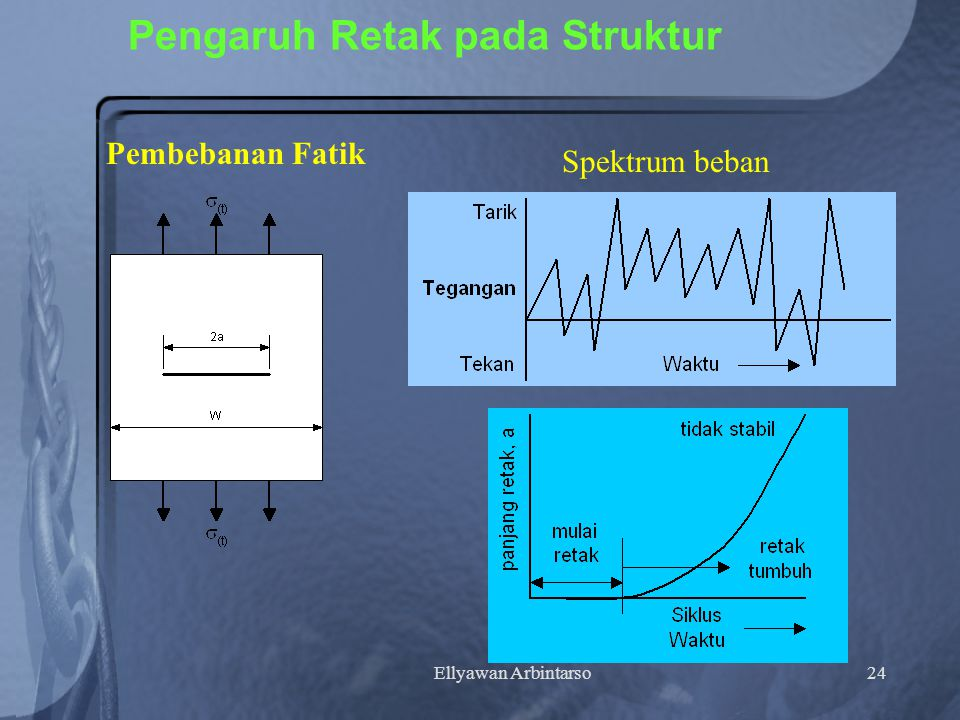 Ellyawan Arbintarso24 Pengaruh Retak pada Struktur Pembebanan Fatik Spektrum beban