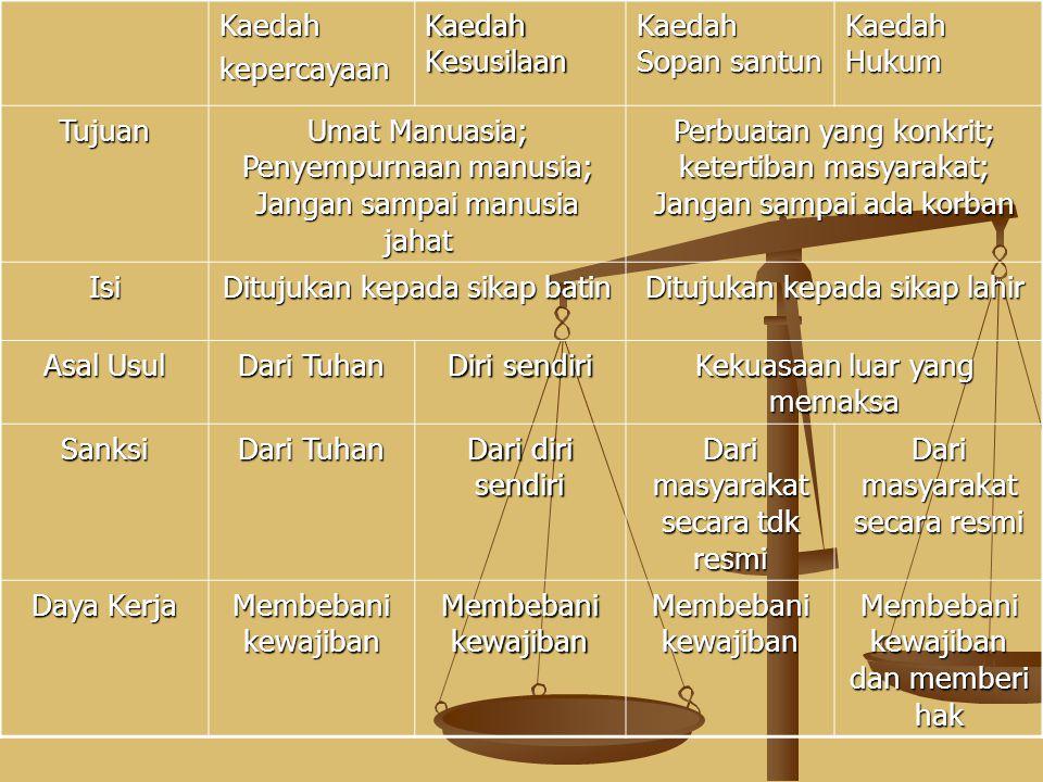 MANUSIA --------- KEPENTINGAN --------- MANUSIA KONFLIK KAEDAH/NILAI