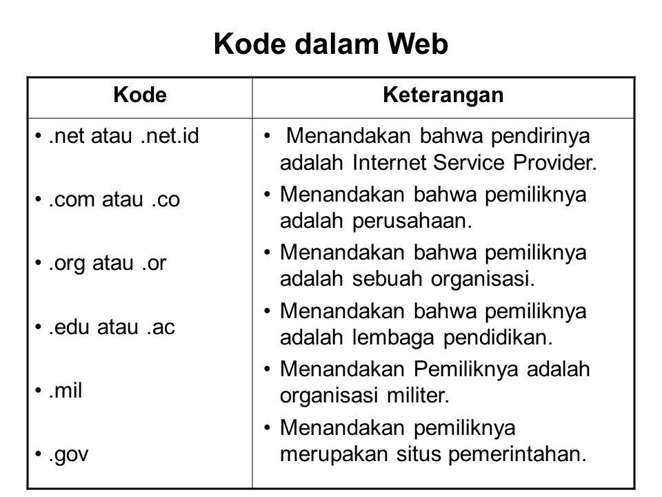 Kode dalam Web KodeKeterangan.net atau.net.id.com atau.co.org atau.or.edu atau.ac.mil.gov Menandakan bahwa pendirinya adalah Internet Service Provider.